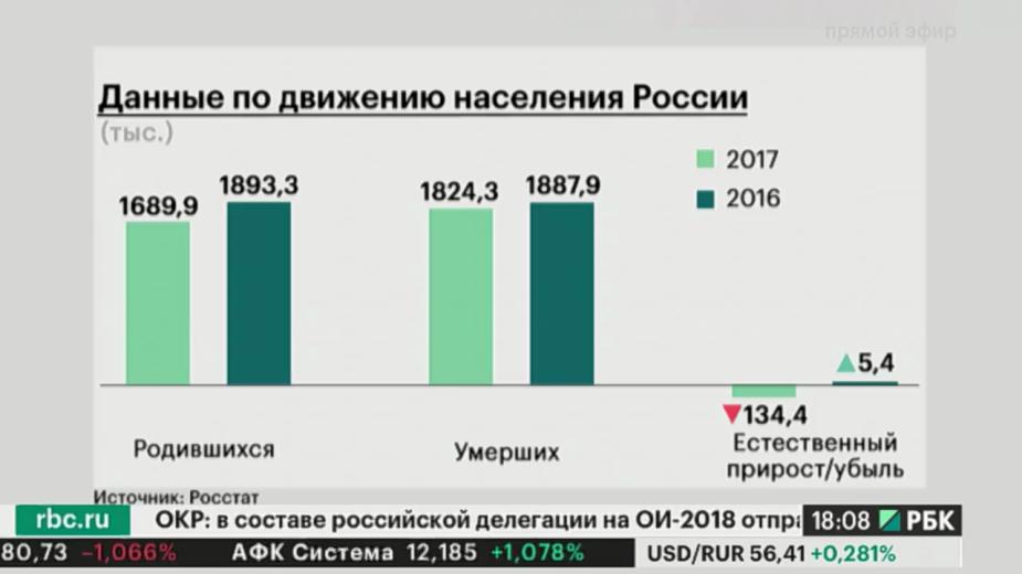 Рождаемость в РФ в 2017 году оказалась минимальной за последние 10 лет