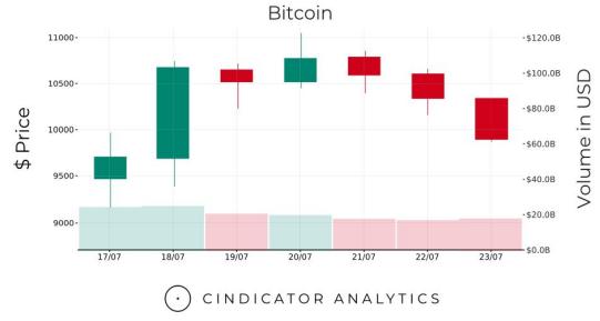 Bitcoin отыграл падение. Обзор рынка криптовалют за последнюю неделю :: РБК.Крипто