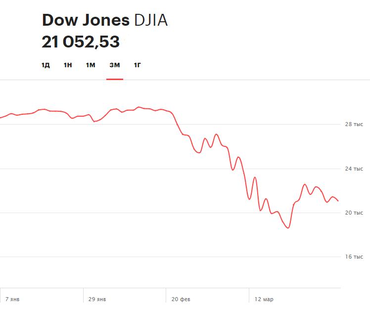 Динамика индекса Dow Jones Industrial Average за последние три месяца