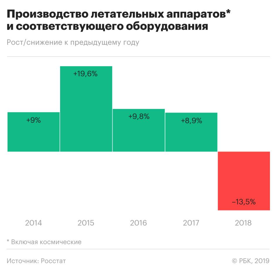 В России рухнуло производство самолетов, космических кораблей и ракет