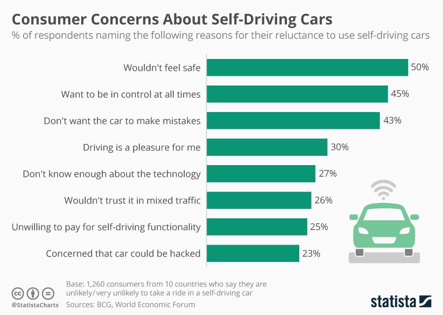 Говоря о беспилотном транспорте, больше всего людей беспокоят вопросы безопасности: как контролировать машину, не станетли робот совершать ошибок и так далее.