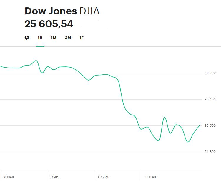 Динамика индекса Dow Jones Industrial Average на прошлой неделе
