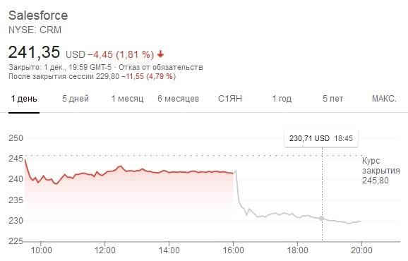 Salesforce объявила о покупке мессенджера Slack за $27,7 млрд