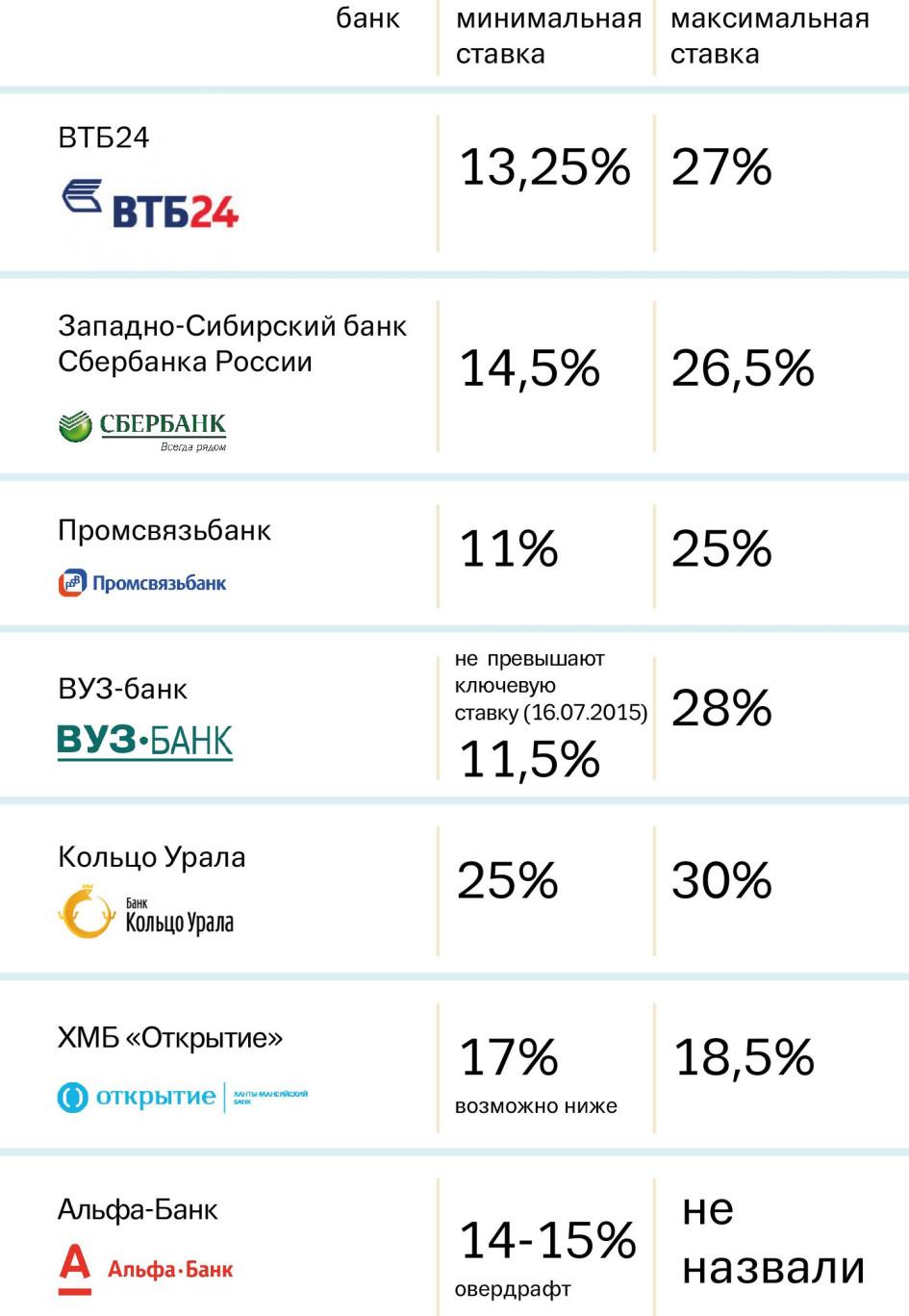 Роль и границы кредита
