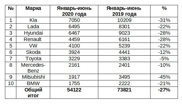 Продажи новых легковых и легких коммерческих автомобилей в Петербурге в январе-июне 2020 года (топ-10)