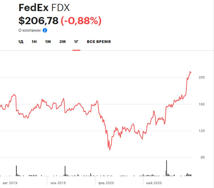 Акции FedEx за год подорожали на 32,6%, с начала года - на 32,7%, за три последних месяца - на 80%.