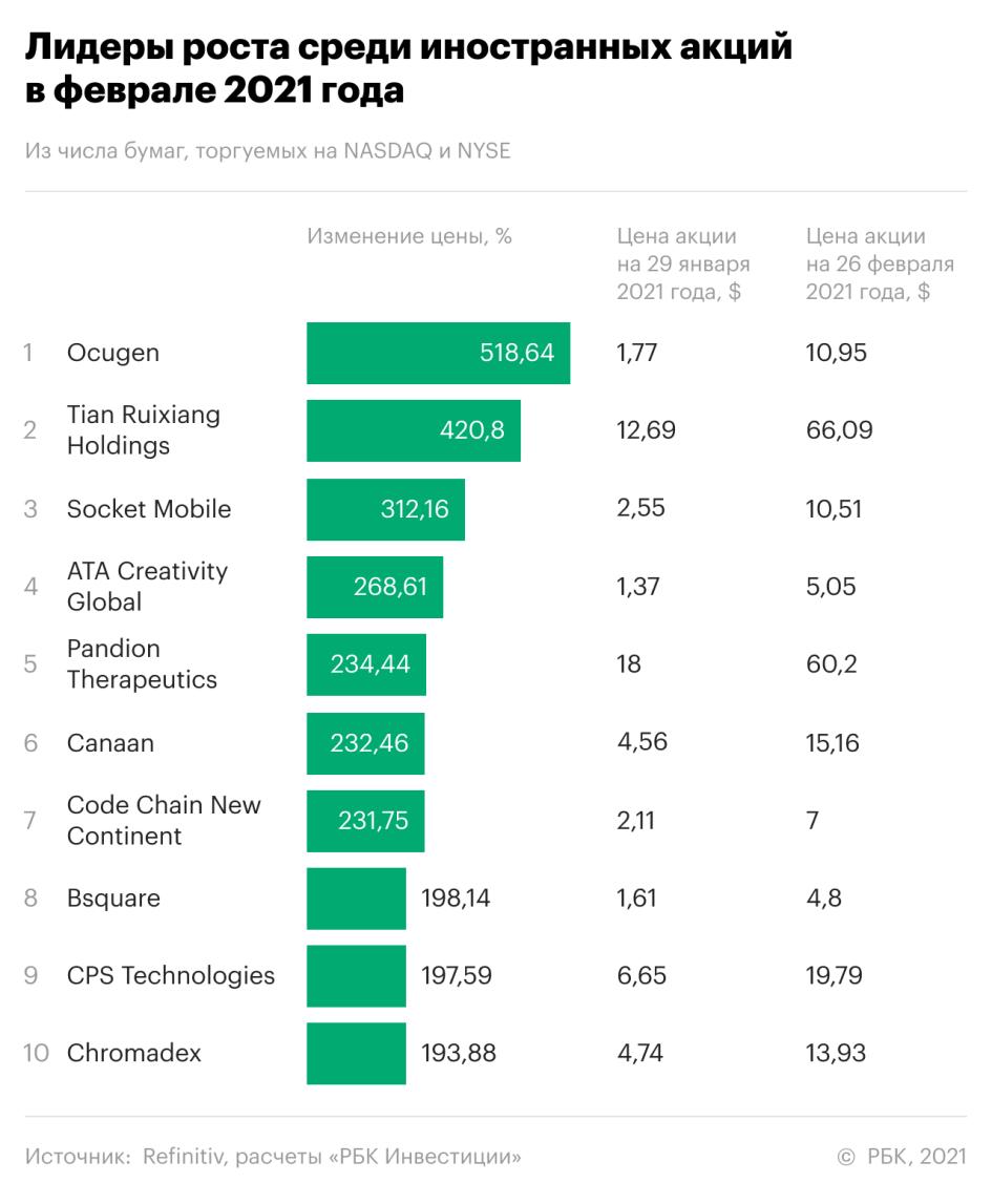 10 лучших акций февраля. Рейтинг