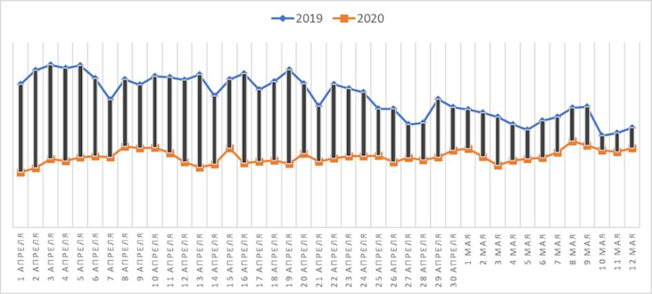 Просмотры объявлений о сдаче в аренду в апреле-мае 2020 и 2019 годов в Москве