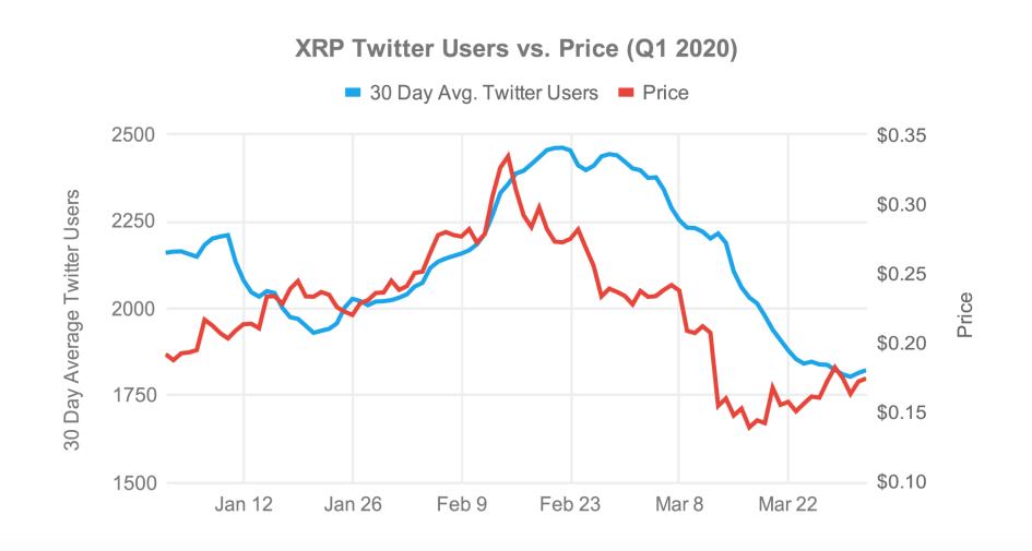 Динамика курса XRP и количества сторонников Ripple в Twitter
