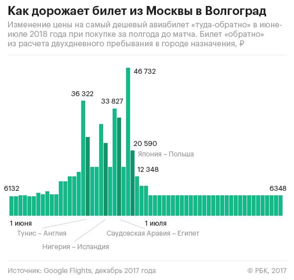 Авиабилеты s7 купить балашиха дешевые билеты на самолет из нальчика в москву