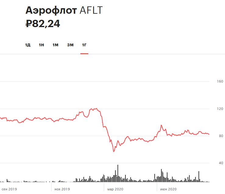 Динамика акций «Аэрофлота» за 12 месяцев