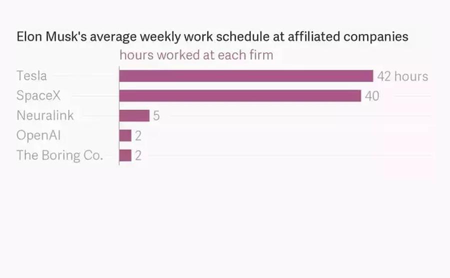 Как Илон Маск распределяет время между своими проектами