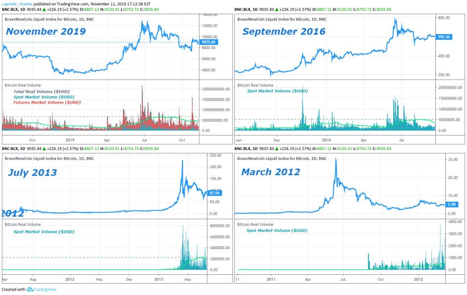 Почему Bitcoin скоро подорожает. CME добавит новые криптодеривативы :: РБК.Крипто