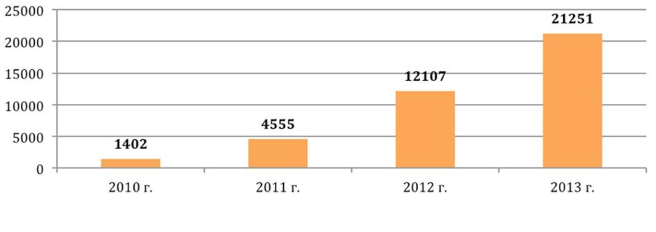 Количество заключенных в Москве ДДУ (2010-2013гг.)