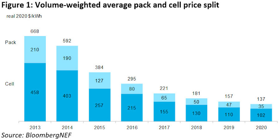Средняя цена литий-ионных аккумуляторов