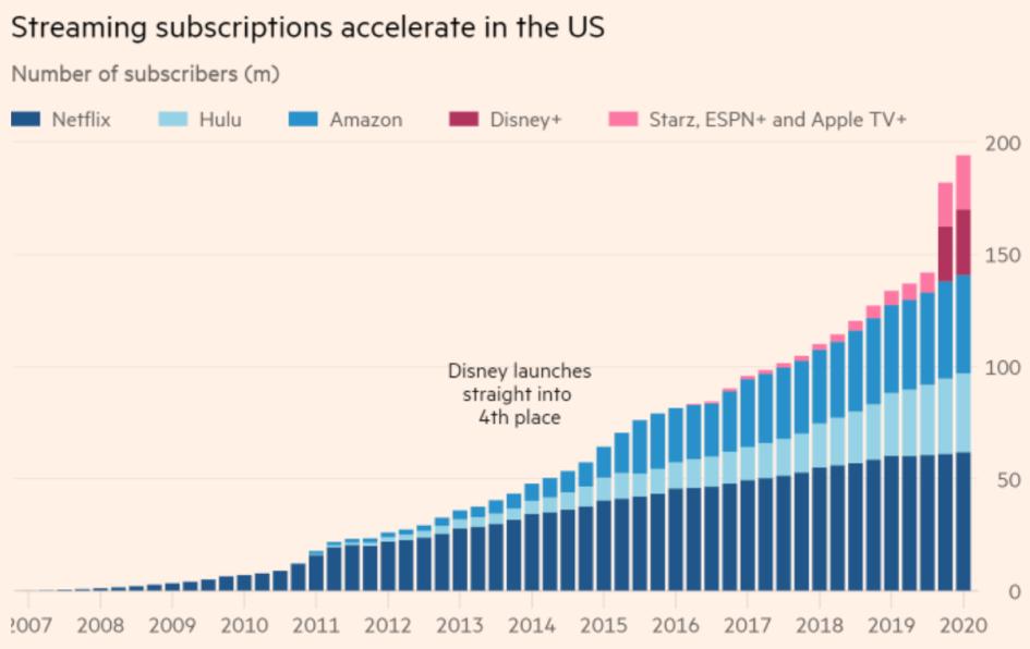 График роста подписок на сервисы для стриминга