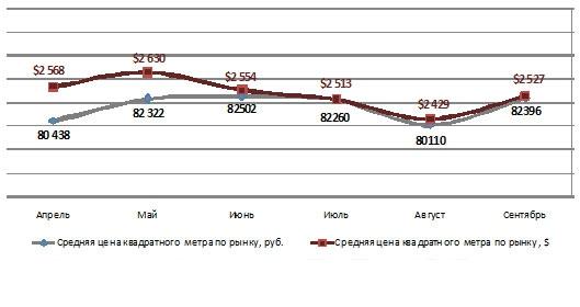 Динамика средней стоимости кв. м в новостройках Новой Москвы