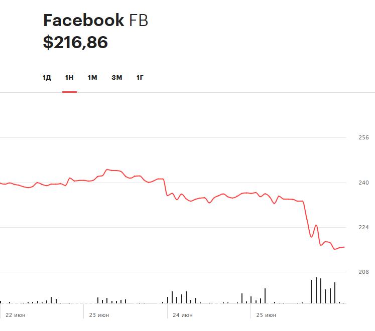 Динамика акций Facebook на прошлой неделе