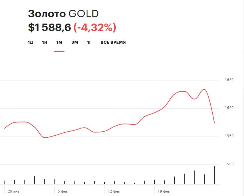 Динамика цены золота в феврале 2020 г.
