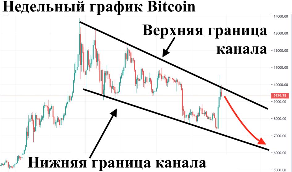 Bitcoin начал снижение. Аналитик ожидает возвращения курса монеты к $6000 :: РБК.Крипто