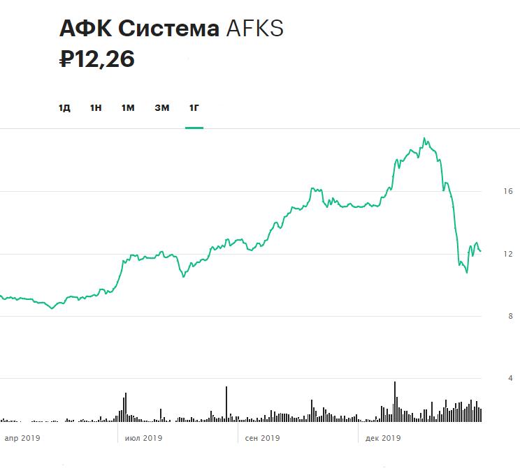 Динамика акций АФК «Системы» за последние 12 месяцев