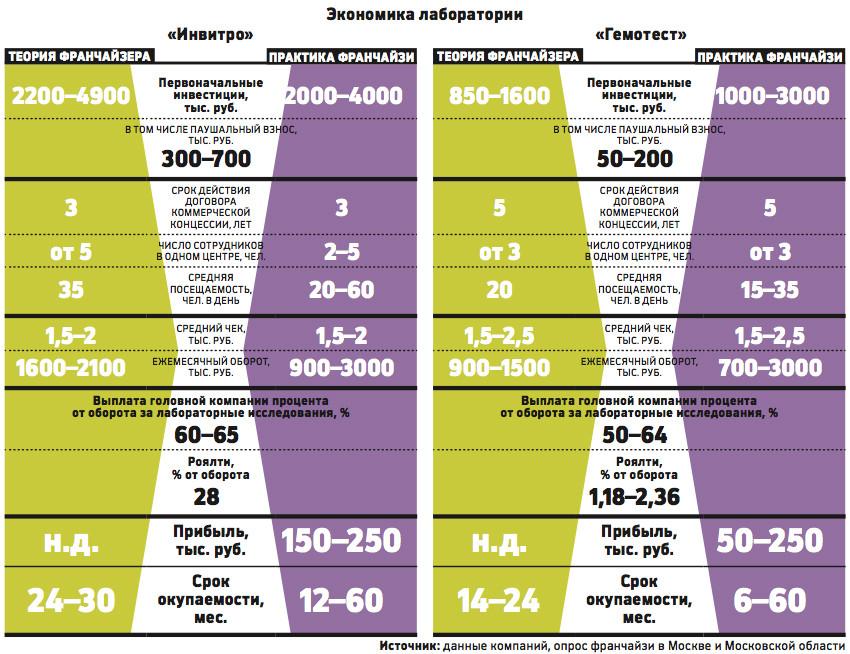 В какой лаборатории в москве моно сделать платный анализ крови Справка о кодировании от алкоголизма Ярославский район