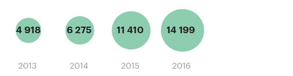 Выручка компании за последние 4 года