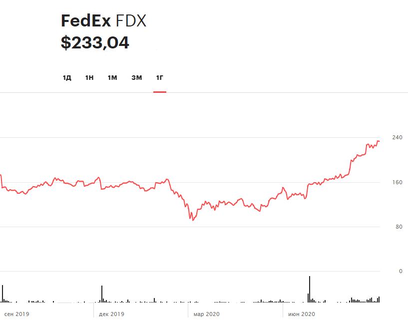Динамика акций FedEx за 12 месяцев