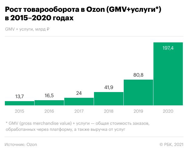 Инвестидея: +25% на включении в индекс MSCI Russia и росте продаж Ozon