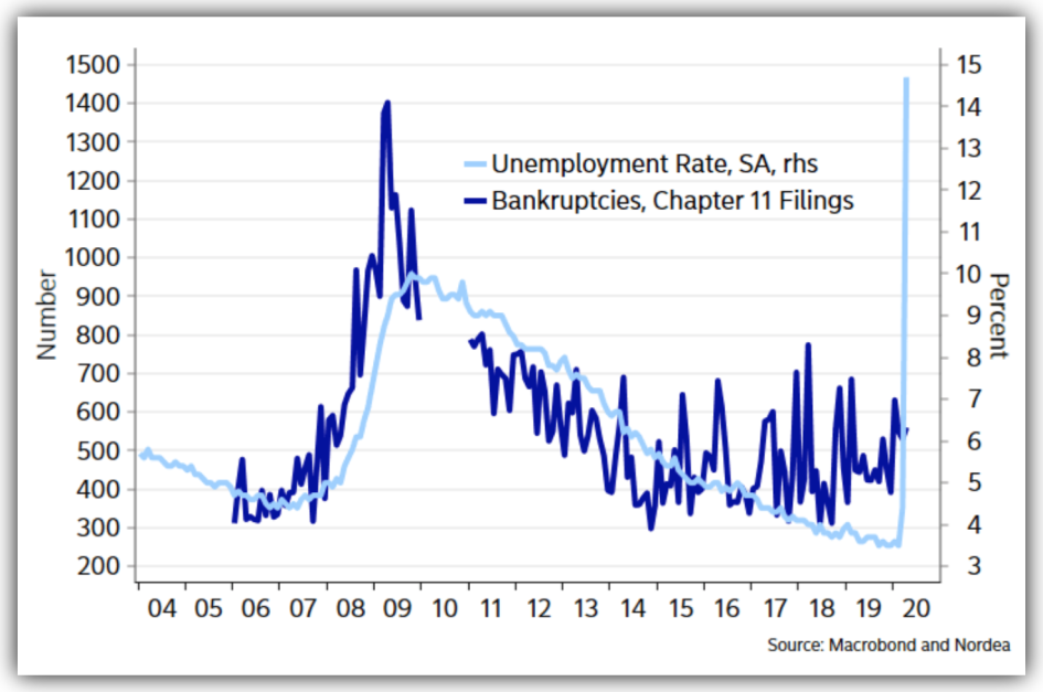 график корреляции безработицы в США и банкротств