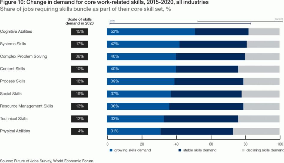 Говоря о необходимых для рынка труда в ближайшем будущем способностях, когнитивное мышление и системные навыки превалируют над физическими и техническими