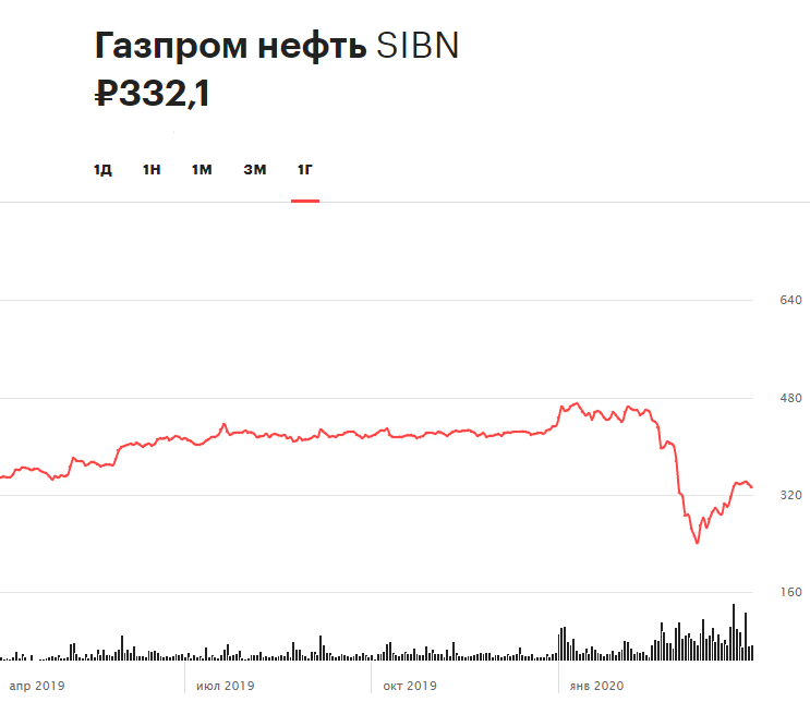 Динамика акций «Газпром нефти» за последние 12 месяцев