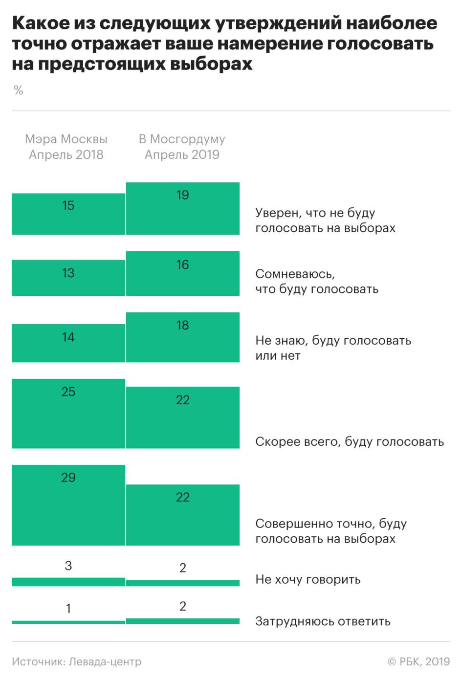 Москвичи все меньше доверяют федеральным властям и все больше - Собянину