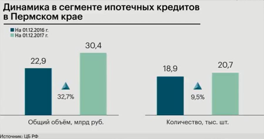 млрд кредитов месяцев аналогичный период кредитных вырос заполнить заявку в мтс банк на кредит