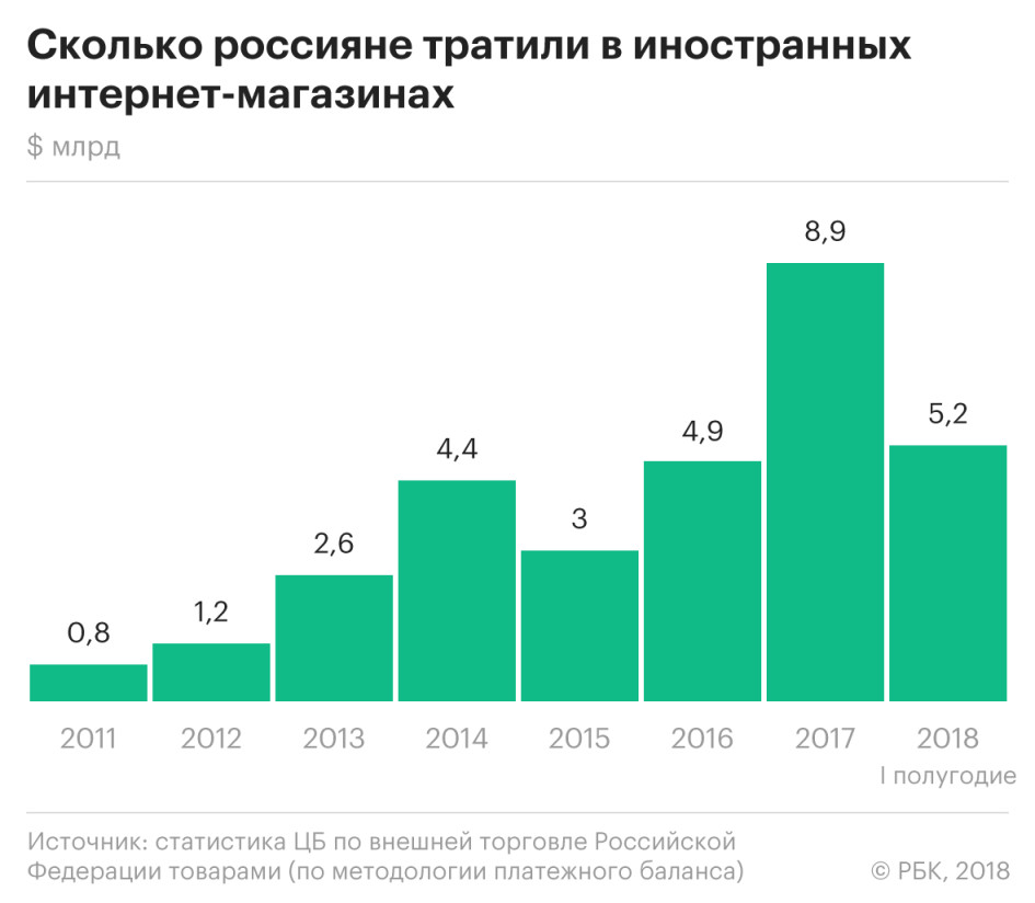 aeb669562c5f2 Россияне потратили в зарубежных интернет-магазинах уже более $5 млрд ::  Технологии и медиа :: РБК