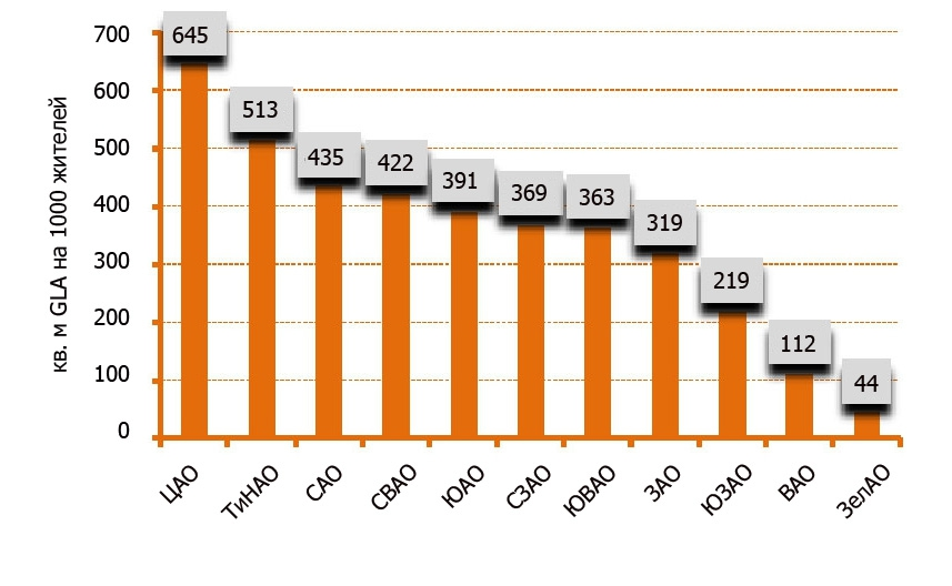 Уровень обеспеченности качественными торговыми площадями