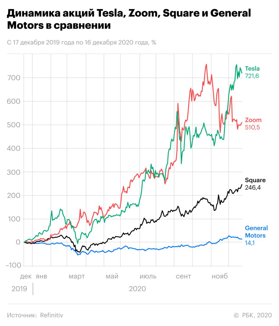 Прирост на 700% и «безумные мультипликаторы». Чего ждать от акций Tesla