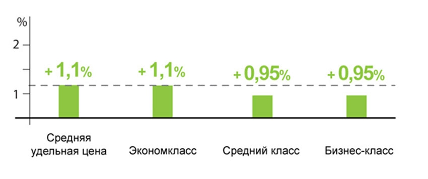 Изменение средней удельной цены предложения по классам, май