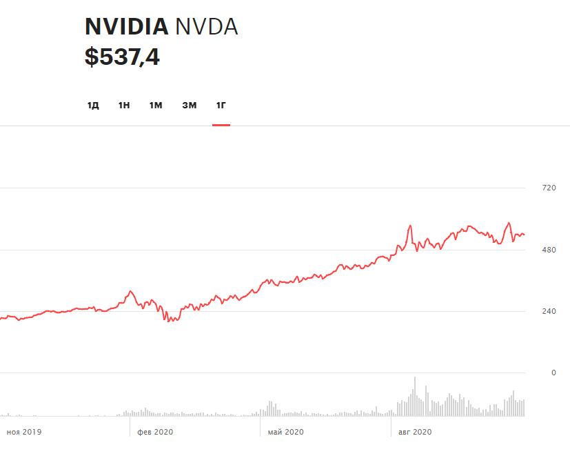 Динамика акций NVIDIA за 12 месяцев