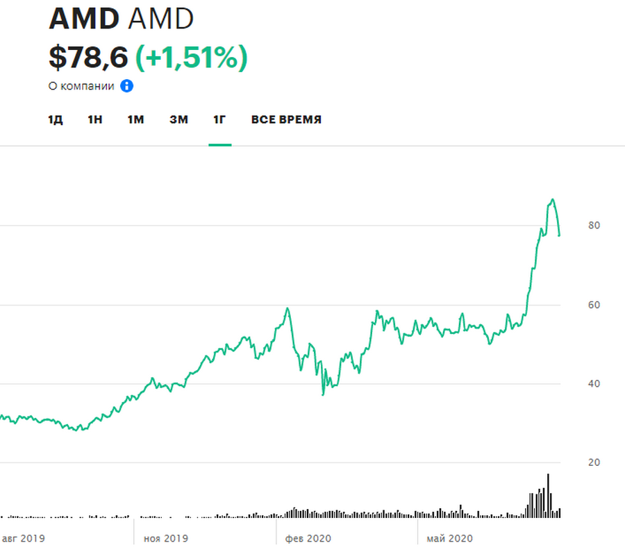 Динамика акций AMD за 12 месяцев