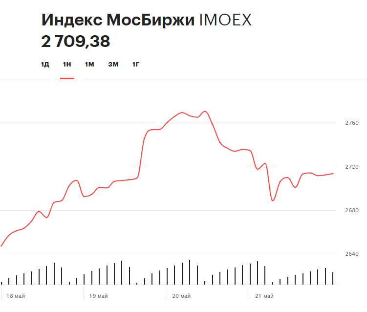 Динамика индекса Московской биржи на прошлой неделе