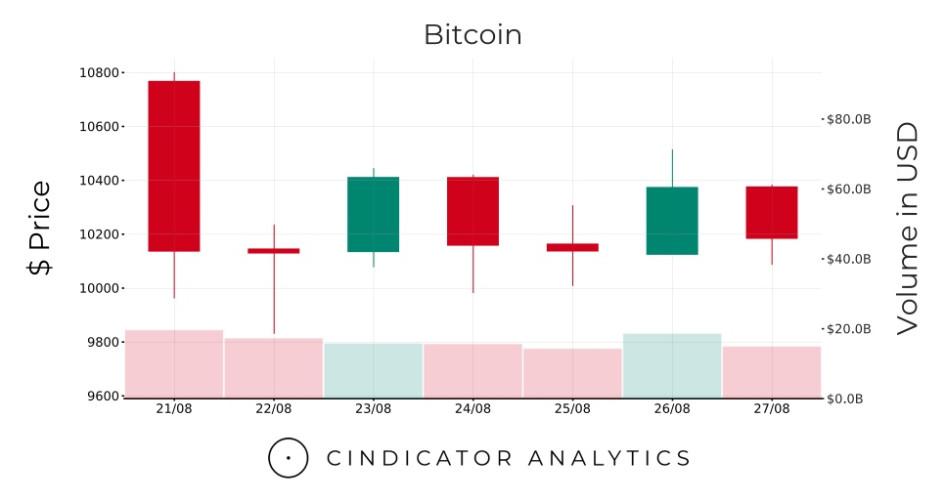 Неоднозначная неделя для Bitcoin. Обзор ситуации на рынке криптовалют :: РБК.Крипто