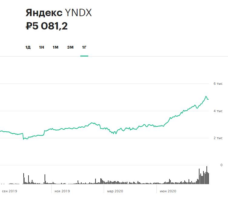 Динамика акций «Яндекса» за 12 месяцев. В период с начала января и до конца августа 2020 года бумаги прибавили в цене 88%