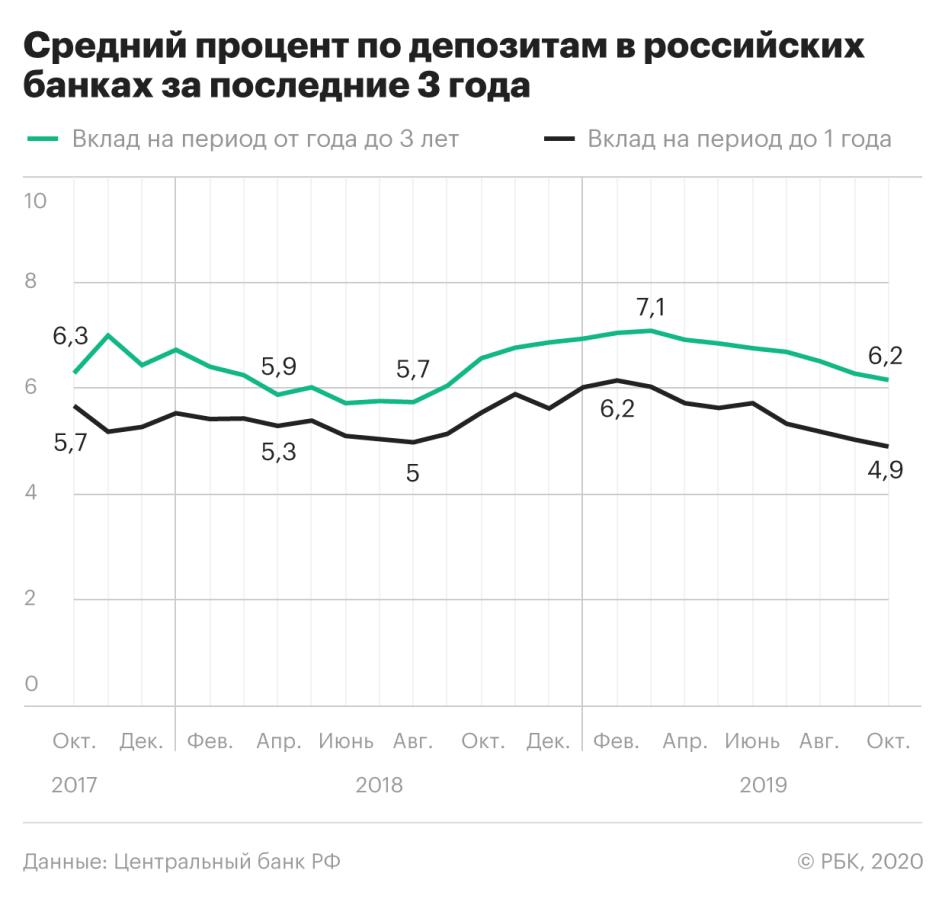 Почему сейчас удачное время для покупки российских акций: 5 аргументов