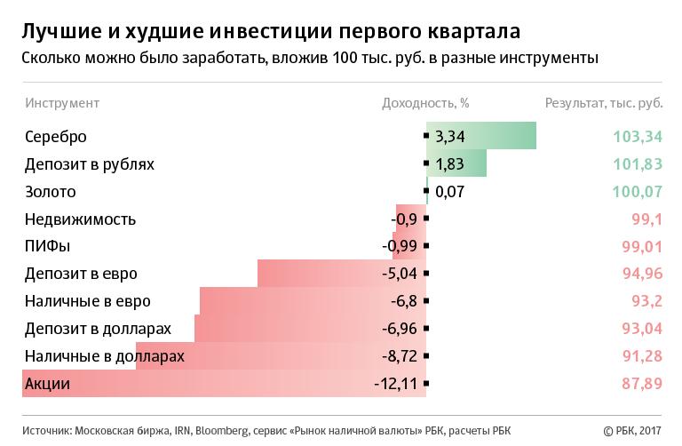 статистика инвестирования в золото