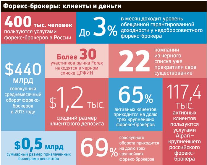 Forex-mmcis.ru екатеринбург процент выигрыша форекс
