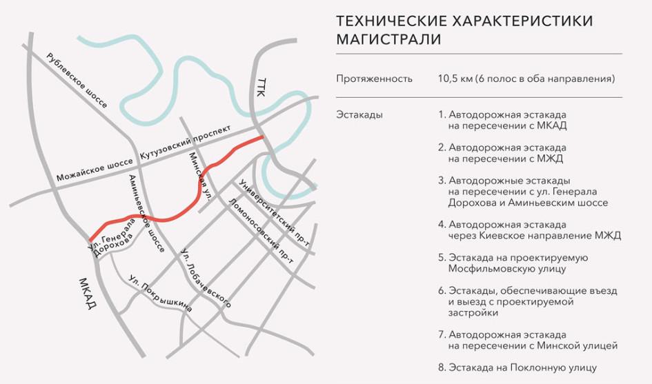 Схема южного дублера Кутузовского проспекта