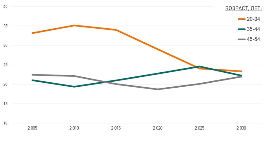 Динамика численности населения России по отдельным возрастным группам, млн человек