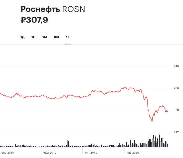Динамика акций «Роснефти» за последние 12 месяцев