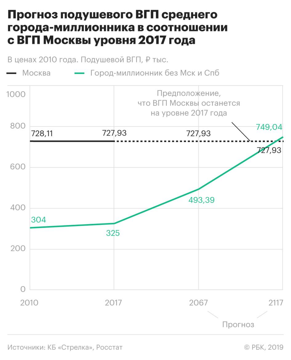 Крупные города России догонят Москву по уровню экономики через 100 лет